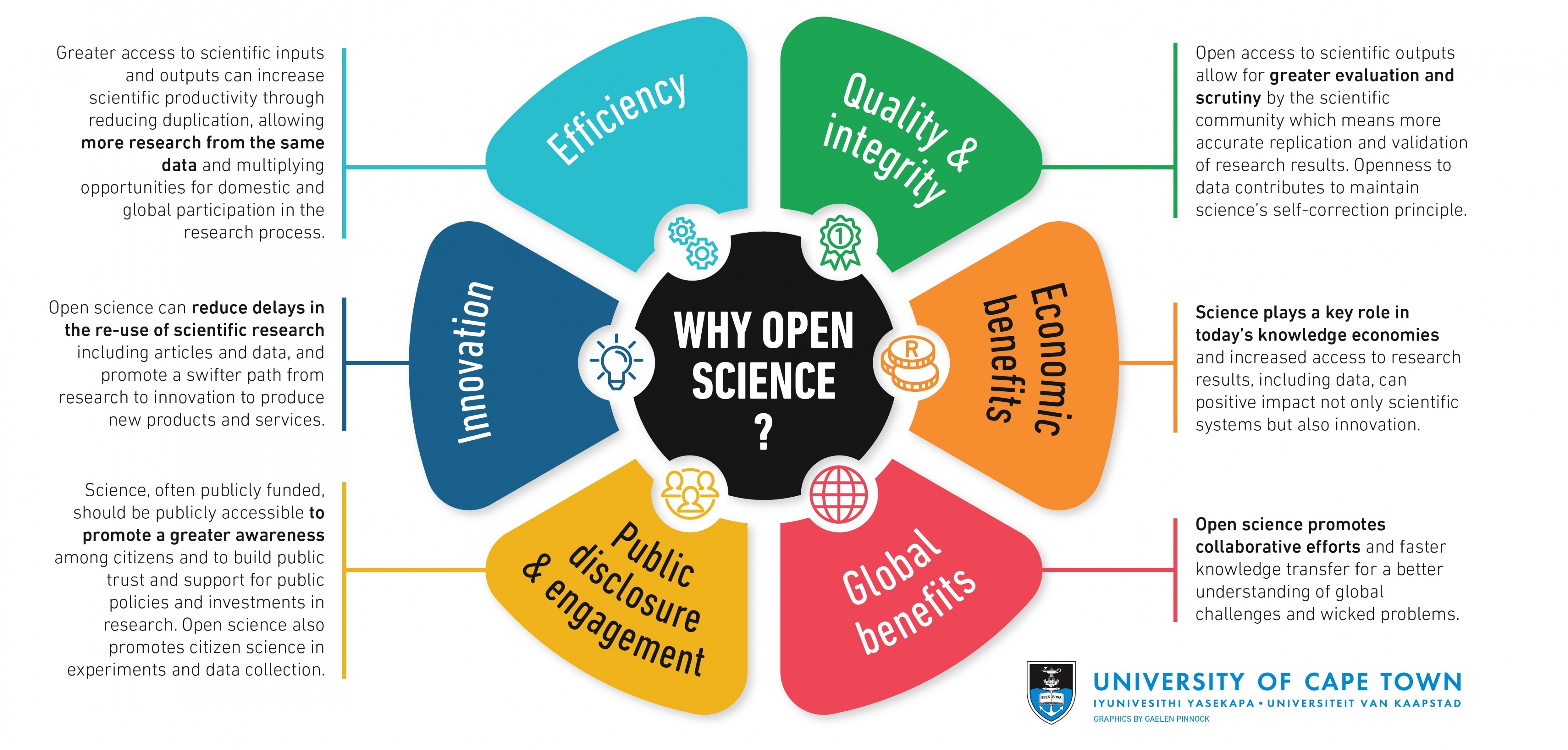 Why open science
